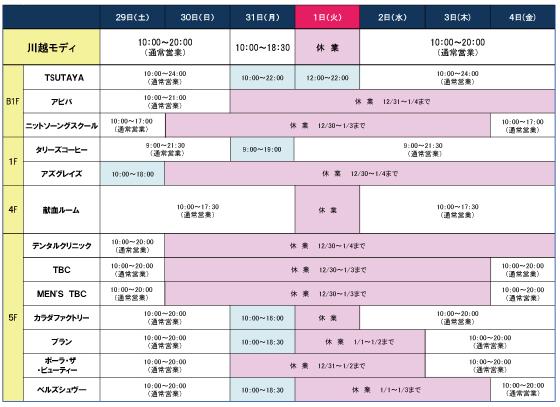 【2019年】川越駅&本川越駅周辺の新春初売り・福袋情報まとめ
