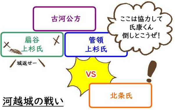 日本三大奇襲戦・河越夜戦とは|河越城の戦いを図でゆるく解説